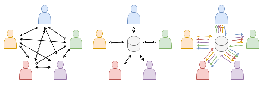 Connection modes